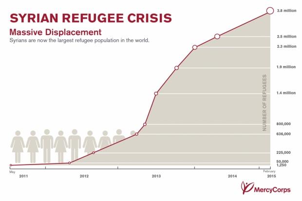 mercycorps_syriacrisisrefugeesgraph_0215